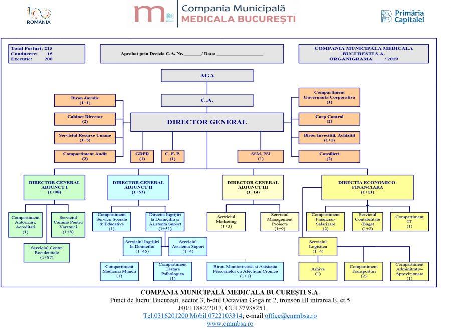 organigrama companiei municipale medicale