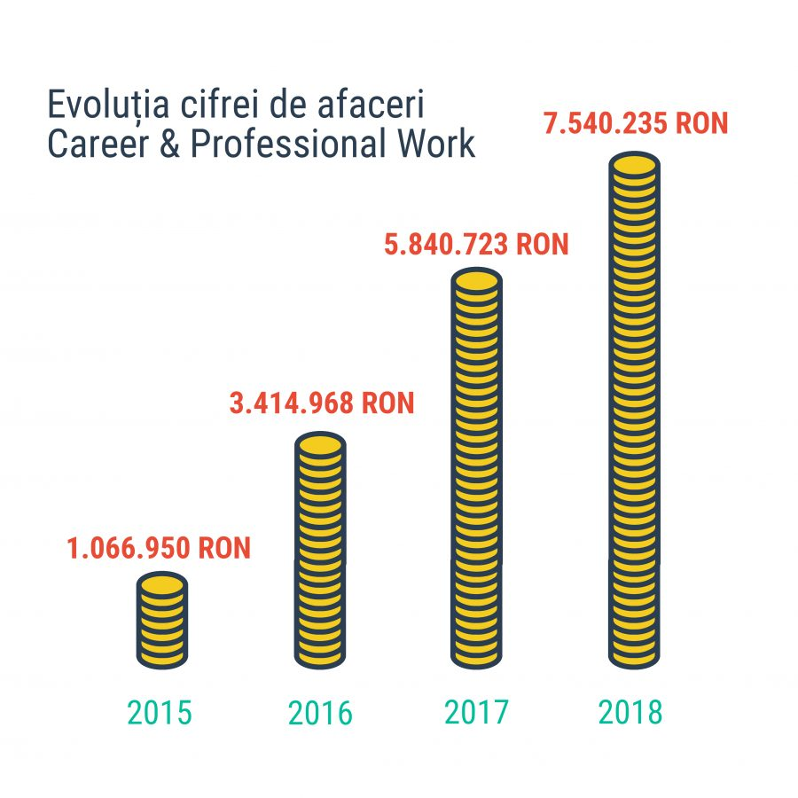 cifra de afaceri career and professional work solutions