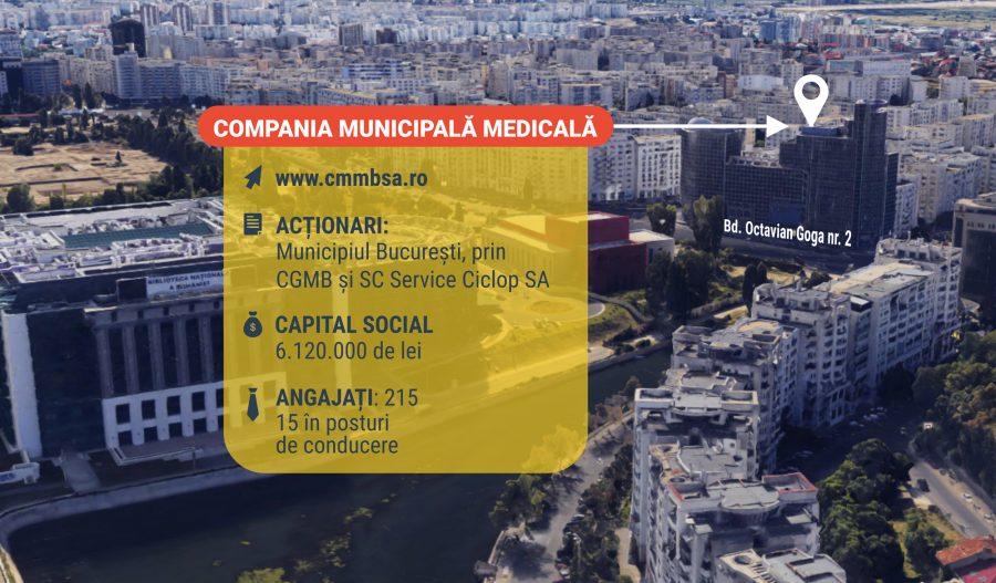 Compania Municipala Medicala Bucuresti